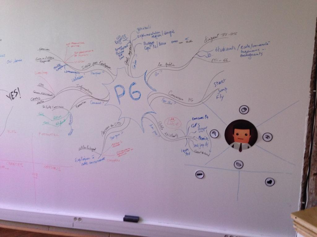 Le résultat d'un brainstorm sur le mur